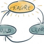 Why Implement Lean start-up methodology?